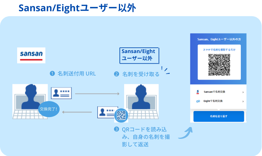 Sansan Eight利用者以外の名刺交換 日本語