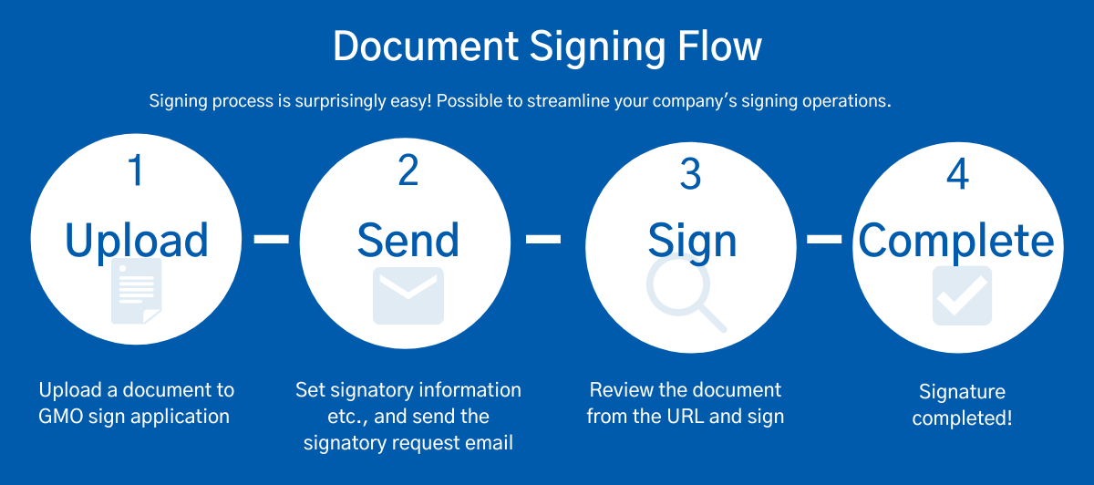 GMO sign Document flow ENG