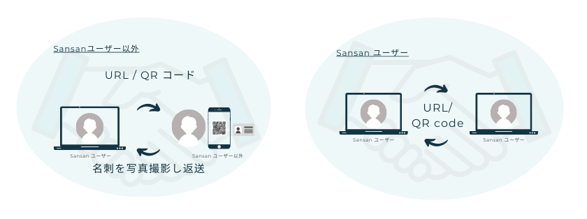How works Virtual Business Card JP
