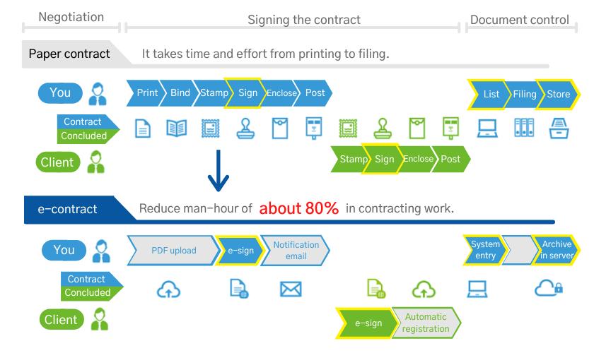 Image GMO contract process streamline